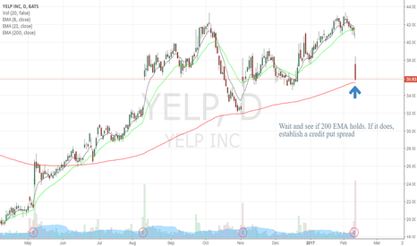 YELP: Will the 200 EMA hold?