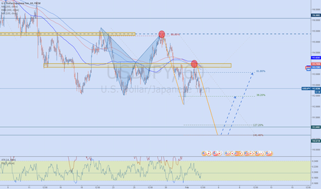 USDJPY: USDJPY potential AB=CD bullish