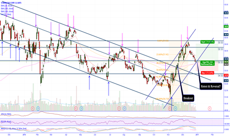 SBUX: SBUX to reject EMA200 & Support Channel ?!
