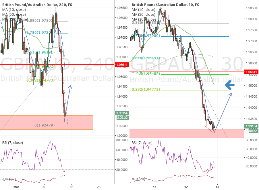 #GBPAUD Long Idea (Structure retest, FIB retracement)