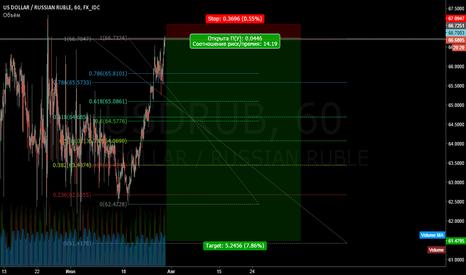 USDRUB: USDRUB. Продажа по текущей 66,69