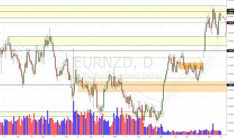 EURNZD: EUR/NZD Daily Update (16/5/17)