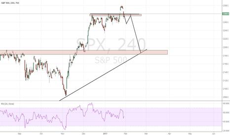 SPX: SPX - Big retracment finally here?