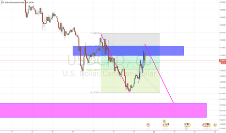 USDCAD: usdcad possible abcd completion