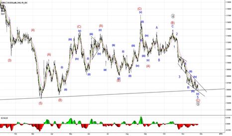 EURUSD: EURUSD Elliott Wave Counting