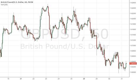 GBPUSD: GBP short