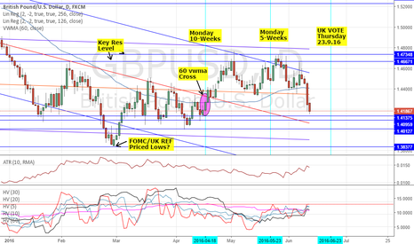 GBPUSD: GBPUSD: THE RUN DOWN & HOW TO TRADE - FOMC & UK EU REFERENDUM 1
