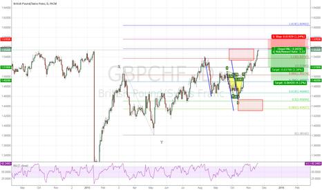 GBPCHF: Short GBPCHF now!
