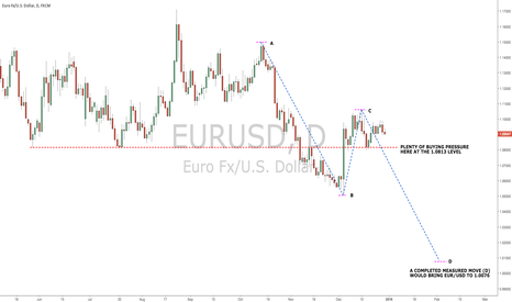 EURUSD: Will EUR/USD go to 1-to-1 parity in 2016?