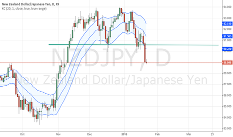 NZDJPY: double top