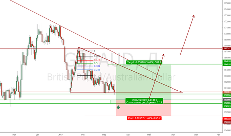 GBPAUD: GbpAud Buy limit 1.59