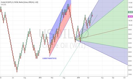 USOIL: CROUDE OIL