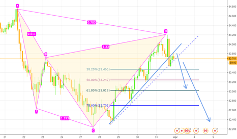 CADJPY: Cadjpy Bearish cypher pattern complete sell opprotunity