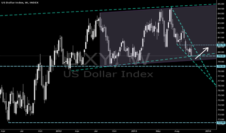 DXY: $DXY $USDX Dollar index