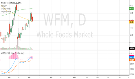 WFM: WFM MACDs