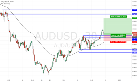 AUDUSD: Trade Idea: AUDUSD long on break above