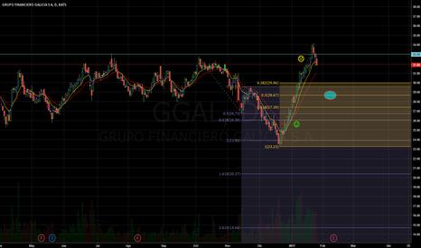 GGAL: GGAL y ahora?