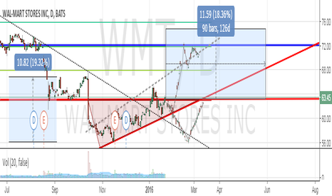 WMT: Walmart about to break out. Historically strong support @ $72