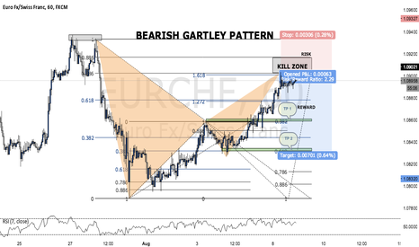 EURCHF: BEARISH GARTLEY PATTERN