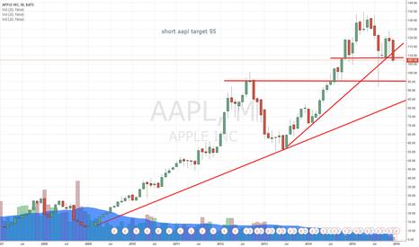 AAPL: aapl short