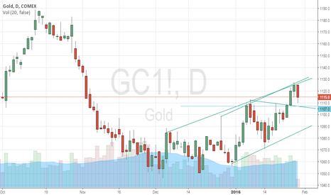 GC1!: Buy Above 1106, with Target 1125++