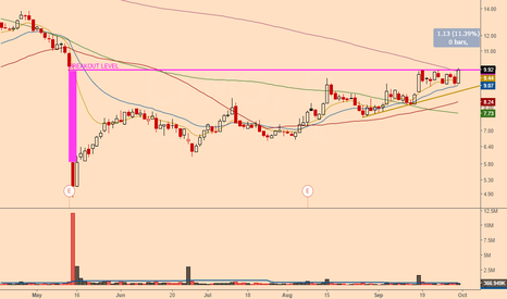 CFMS: fill the gap and still strong + price >SMA200