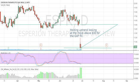 ESPR: Holding uptrend looking at the move above $10