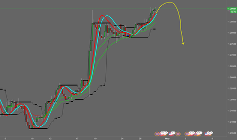GBPUSD: It is soon time to go short ;D