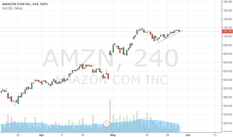 AMZN: Tendencia Alcista de AMAZON