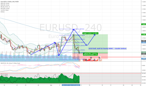 EURUSD: EURUSD potential 2618 trade setup on 4H chart