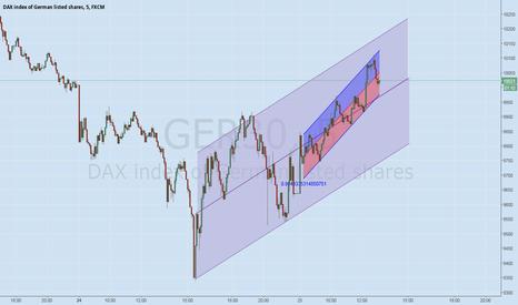GER30: DAX 30 Trend