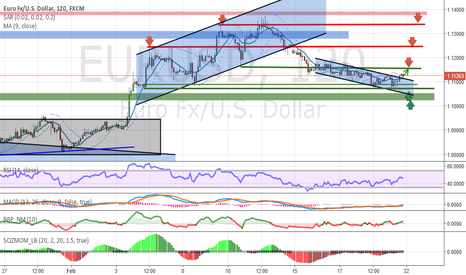 EURUSD: Analysis and Forecast EUR / USD - Weekly review (22.02-26.02)