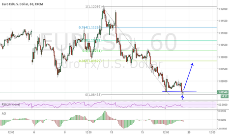 EURUSD: Doji on the support level