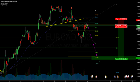 EURCAD: EURCAD Sell Breakout After Pullback