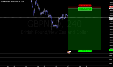 GBPNZD: GBPNZD - possible short soon.