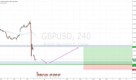 GBPUSD: LONG GBPUSD if it dips to 1.3
