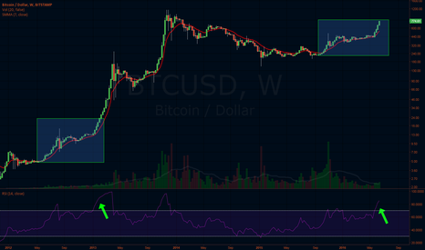 BTCUSD: Back To The Future
