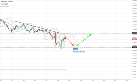 EURJPY: RETEST STRUCTURE? buy and short opportunity 1D