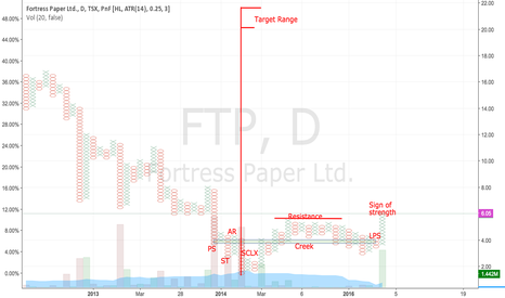 FTP: Fortress Paper: Targeting 20 Region
