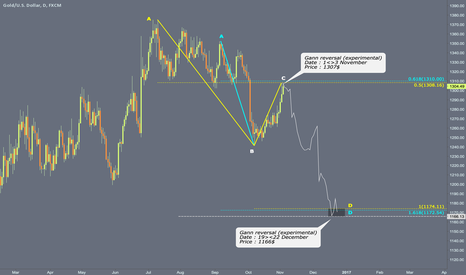 XAUUSD: Gann / Harmonic targeting $1172 / $1166 by the end of year