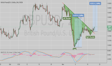 GBPUSD: GBPUSD 240 HEAD & SHOULDERS BREAK