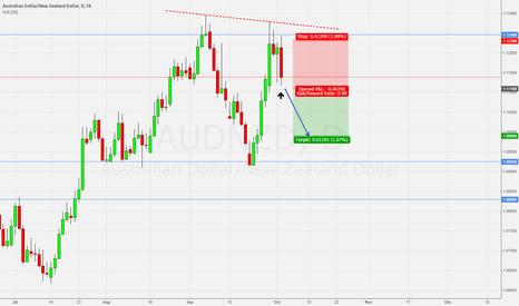 AUDNZD: Engulfing candle after double top