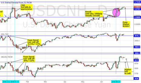 USDCNH: BREXIT YUAN DEVALU: USDCNH - SNEAKY FX FIXING? SELL SPX & FTSE