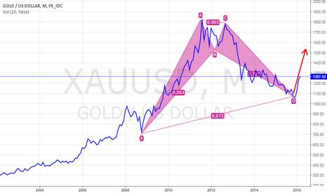 XAUUSD: gold - monthly - rally