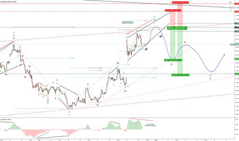 EURUSD: Euro/Dollar-EUR/USD - Bearish Minute B - Short-Term SELL