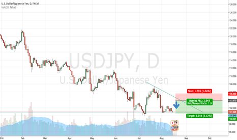 USDJPY: Sell Limit Weekly  Trade