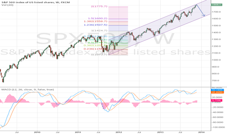 SPX500: S&P500 - would be interesting to see Christmas Crash instead...