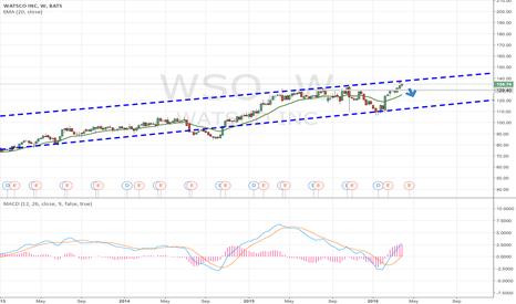 WSO: I believe WSO is a SHORT