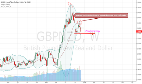 GBPNZD: GBPNZD time for reversal ,good profits.