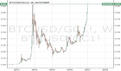 BTCUSD/GC1!: #bitcoin to #gold ratio